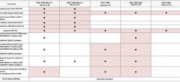 CUADRO CON MEJORAS DE LA ÚLTIMA ACTUALIZACIÓN DE LAS CÁMARAS CANON C300 Y C300 MARK II
