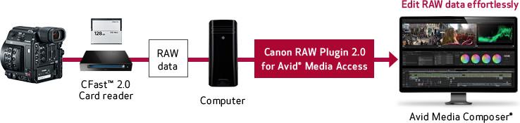 CANON C200 4K RAW