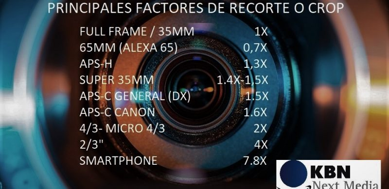 FACTORES DE RECORTE